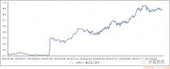 全球货币收紧,高杠杆者将被收割